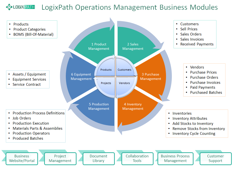 LogixPath Operations Management Business Modules